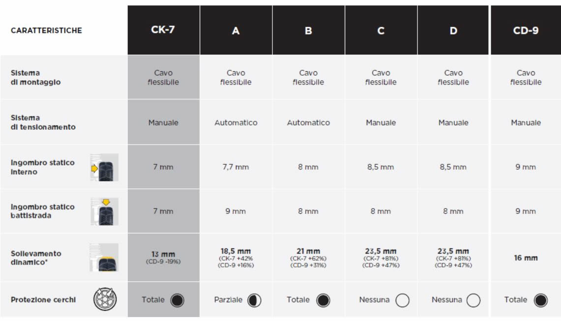 Tabella di comparazione catene da neve 7mm